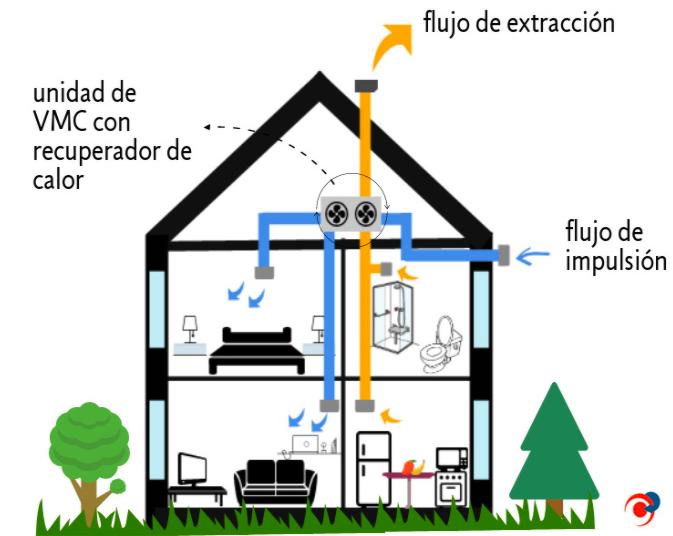 sistema ventilación mecanica